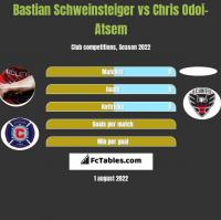 Bastian Schweinsteiger vs Chris Odoi-Atsem h2h player stats
