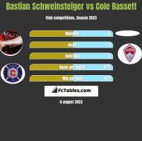 Bastian Schweinsteiger vs Cole Bassett h2h player stats