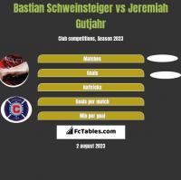 Bastian Schweinsteiger vs Jeremiah Gutjahr h2h player stats