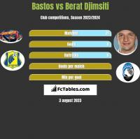 Bastos vs Berat Djimsiti h2h player stats