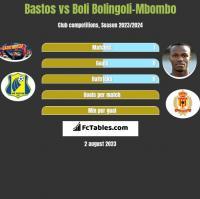 Bastos vs Boli Bolingoli-Mbombo h2h player stats