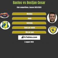 Bastos vs Bostjan Cesar h2h player stats