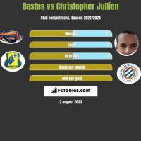 Bastos vs Christopher Jullien h2h player stats