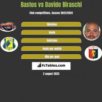 Bastos vs Davide Biraschi h2h player stats