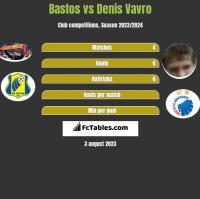 Bastos vs Denis Vavro h2h player stats