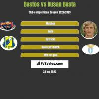 Bastos vs Dusan Basta h2h player stats