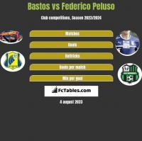 Bastos vs Federico Peluso h2h player stats