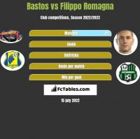 Bastos vs Filippo Romagna h2h player stats