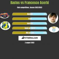 Bastos vs Francesco Acerbi h2h player stats