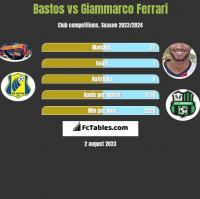 Bastos vs Giammarco Ferrari h2h player stats