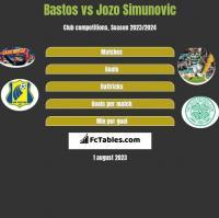 Bastos vs Jozo Simunovic h2h player stats