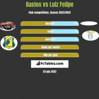 Bastos vs Luiz Felipe h2h player stats