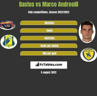Bastos vs Marco Andreolli h2h player stats