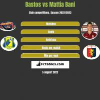 Bastos vs Mattia Bani h2h player stats
