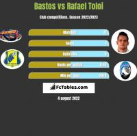 Bastos vs Rafael Toloi h2h player stats