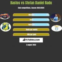 Bastos vs Stefan Daniel Radu h2h player stats