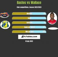 Bastos vs Wallace h2h player stats