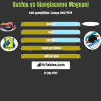 Bastos vs Giangiacomo Magnani h2h player stats