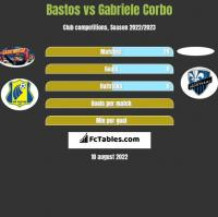 Bastos vs Gabriele Corbo h2h player stats