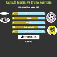 Bautista Merlini vs Bruno Henrique h2h player stats