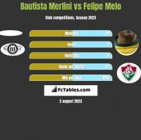 Bautista Merlini vs Felipe Melo h2h player stats