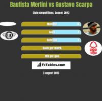 Bautista Merlini vs Gustavo Scarpa h2h player stats