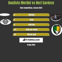 Bautista Merlini vs Neri Cardozo h2h player stats