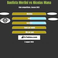 Bautista Merlini vs Nicolas Mana h2h player stats