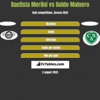 Bautista Merlini vs Guido Mainero h2h player stats