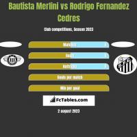 Bautista Merlini vs Rodrigo Fernandez Cedres h2h player stats