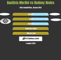 Bautista Merlini vs Rodney Redes h2h player stats