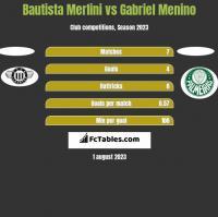 Bautista Merlini vs Gabriel Menino h2h player stats