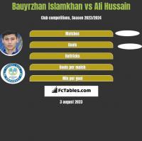 Bauyrzhan Islamkhan vs Ali Hussain h2h player stats