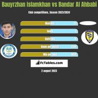 Bauyrzhan Islamkhan vs Bandar Al Ahbabi h2h player stats