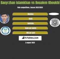 Bauyrzhan Islamkhan vs Boualem Khoukhi h2h player stats