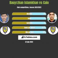 Bauyrzhan Islamkhan vs Caio h2h player stats