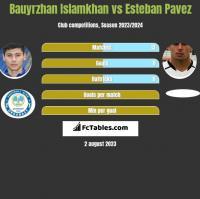 Bauyrzhan Islamkhan vs Esteban Pavez h2h player stats