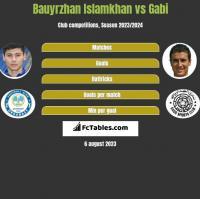 Bauyrzhan Islamkhan vs Gabi h2h player stats