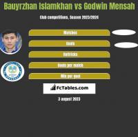 Bauyrzhan Islamkhan vs Godwin Mensah h2h player stats