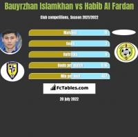 Bauyrzhan Islamkhan vs Habib Al Fardan h2h player stats