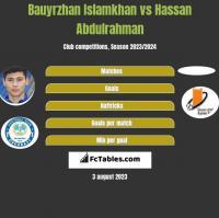 Bauyrzhan Islamkhan vs Hassan Abdulrahman h2h player stats