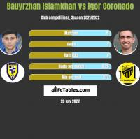 Bauyrzhan Islamkhan vs Igor Coronado h2h player stats