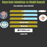 Bauyrzhan Islamkhan vs Khalid Bawazir h2h player stats