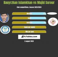 Bauyrzhan Islamkhan vs Majid Surour h2h player stats