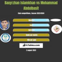 Bauyrzhan Islamkhan vs Mohammad Abdulbasit h2h player stats
