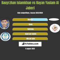 Bauyrzhan Islamkhan vs Rayan Yaslam Al Jaberi h2h player stats