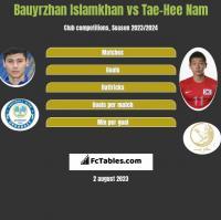 Bauyrzhan Islamkhan vs Tae-Hee Nam h2h player stats