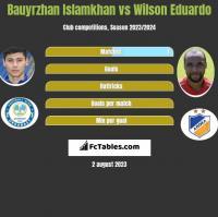 Bauyrzhan Islamkhan vs Wilson Eduardo h2h player stats