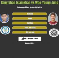 Bauyrzhan Islamkhan vs Woo-Young Jung h2h player stats