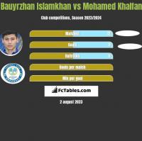 Bauyrzhan Islamkhan vs Mohamed Khalfan h2h player stats